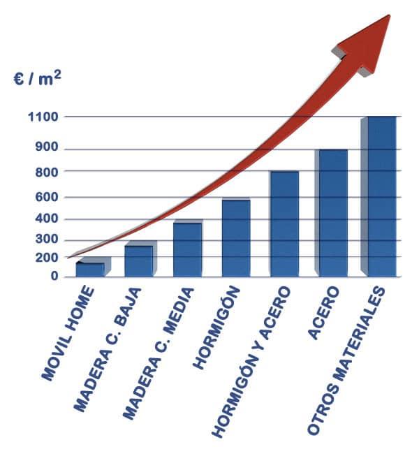 Cuánto cuesta una casa prefabricada